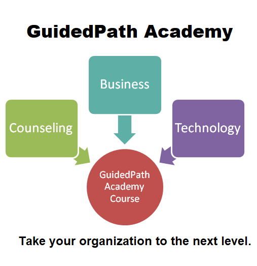 Graphic showing Counseling, Business and Technology are all a part of a GuidedPath Academy Course.